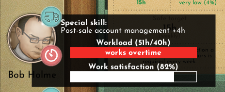 """A screenshot showing an avatar of a middle aged worker in rectangular glasses to the left, and to the right the following information: Special skill: Post-sale account management +4h. Workload 51h/40h (and a full bar below with text """"works overtime""""). Work satisfaction 82% (and a bar that is 82% full)."""